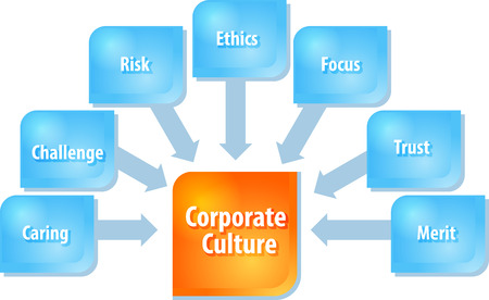corporate culture: business strategy concept infographic diagram illustration of corporate culture components