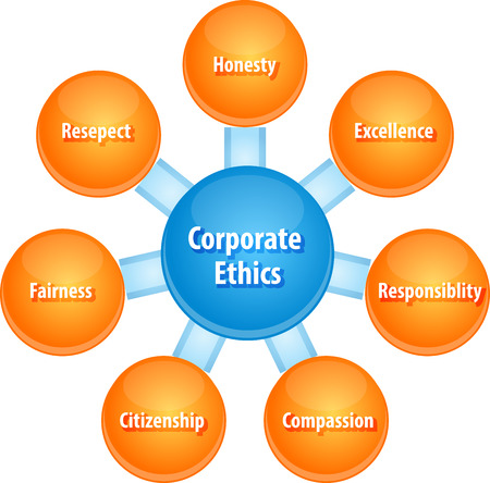 ethics: business strategy concept infographic diagram illustration of corporate ethics qualities