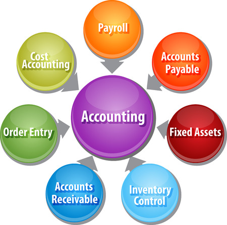 accounts payable: business strategy concept infographic diagram illustration of accounting systems components
