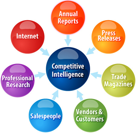 salespeople: business strategy concept infographic diagram illustration of competitive intelligence sources