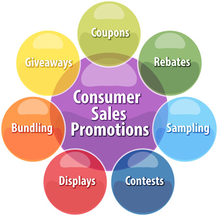 rebates: business strategy concept infographic diagram illustration of consumer sales promotions activities
