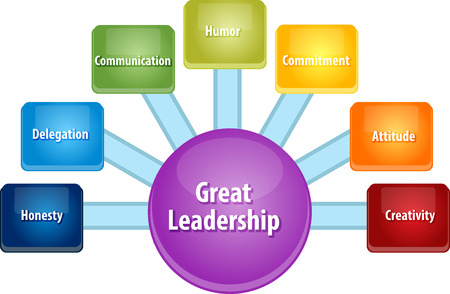 leadership: business strategy concept infographic diagram illustration of great leadership qualities