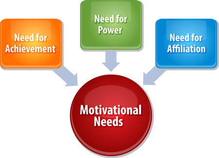 needs: business strategy concept infographic diagram illustration of motivational needs