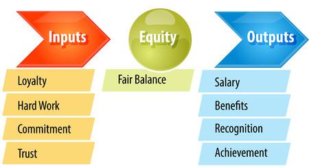 equity: concepto de estrategia de negocio ilustraci�n diagrama de infograf�a de la teor�a de la equidad de la justicia Foto de archivo