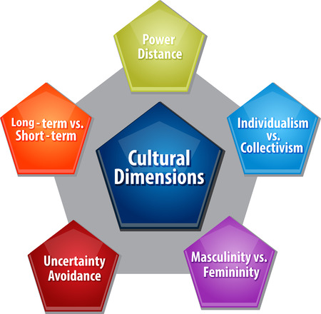 avoidance: business strategy concept infographic diagram illustration of cultural dimensions