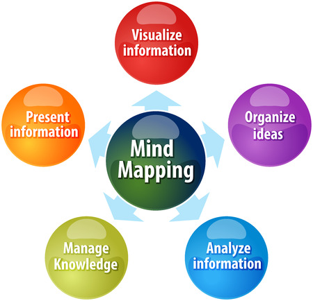 mapping: business strategy concept infographic diagram illustration of mind mapping functions advantages