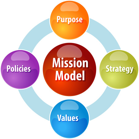 theoretical: business strategy concept infographic diagram illustration of mission model leadership