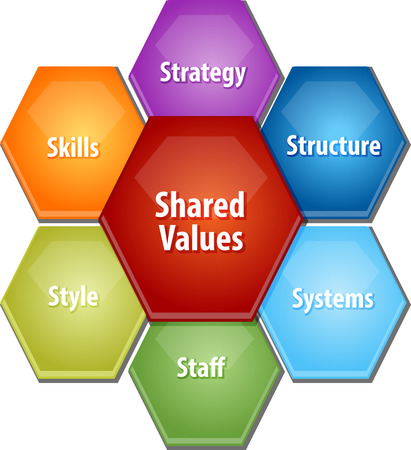 shared goals: business strategy concept infographic diagram illustration of shared values leadership framework