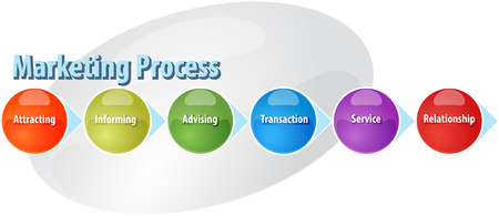 sales process: business strategy concept infographic diagram illustration of marketing sales process