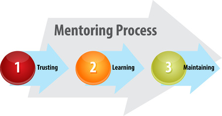 trusting: business strategy concept infographic diagram illustration of mentoring process leadership Stock Photo