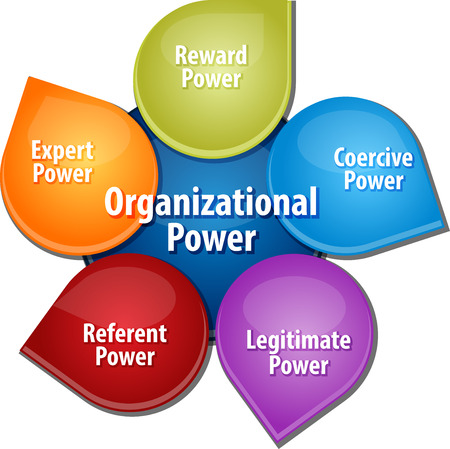 sources: business strategy concept infographic diagram illustration of organizational power sources