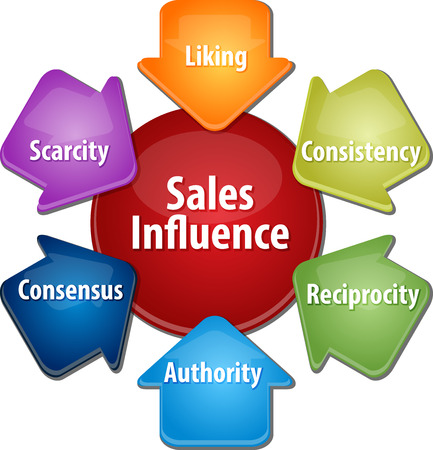 consensus: business strategy concept infographic diagram illustration of sales influence sources