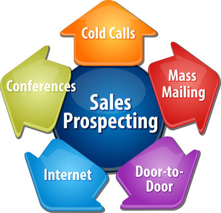 prospecting: business strategy concept infographic diagram illustration of sales prospecting activities Stock Photo