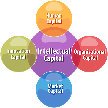 intellectual: business strategy concept infographic diagram illustration of intellectual capital types Stock Photo
