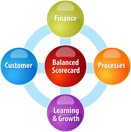 balanced: business strategy concept infographic diagram illustration of balanced scorecard perspectives Stock Photo