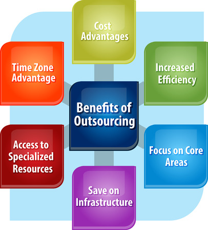 outsourcing: business strategy concept infographic diagram illustration of outsourcing benefits