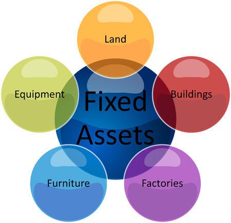 theoretical: business strategy concept infographic diagram illustration of fixed assets types
