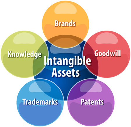 patents: business strategy concept infographic diagram illustration of intangible assets types Stock Photo