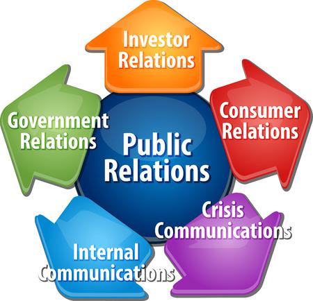 広報活動のビジネス戦略概念インフォ グラフィック ダイアグラム図