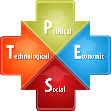 economic theory: PEST Analysis business diagram illustration