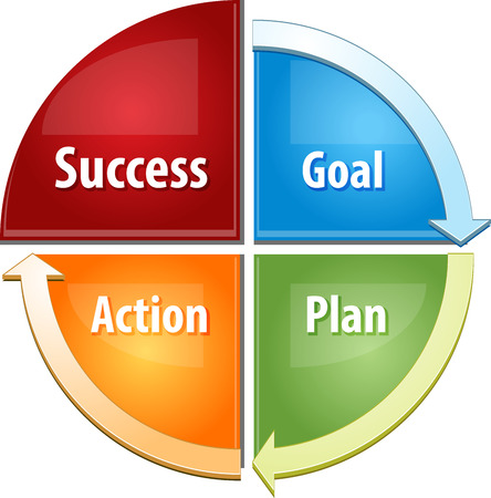 theoretical: business strategy concept infographic diagram illustration of success steps actions Stock Photo