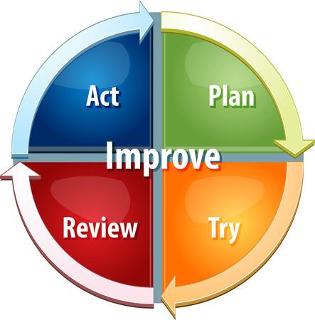 business strategy concept infographic diagram illustration of continuous improvement process Foto de archivo