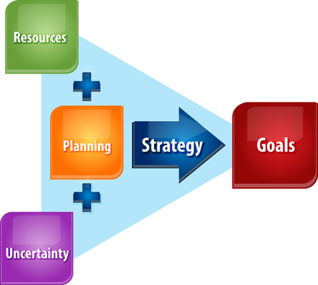 uncertainty: business strategy concept infographic diagram illustration of strategy planning attain goals Stock Photo