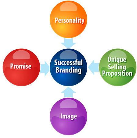 ビジネス戦略概念インフォ グラフィック図ブランディング成功の要件