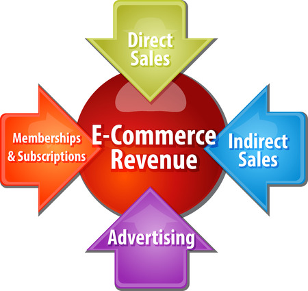 business strategy concept infographic diagram illustration of e-commerce revenue sources Stock Photo