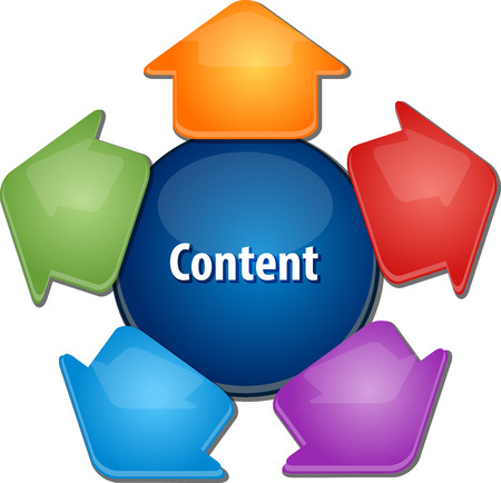 web portal: business strategy concept infographic diagram illustration of content creation and distribution