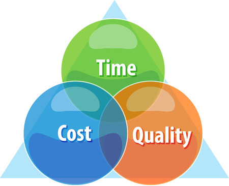 quality time: business strategy concept infographic diagram illustration of tradeoff compromise between time cost quality
