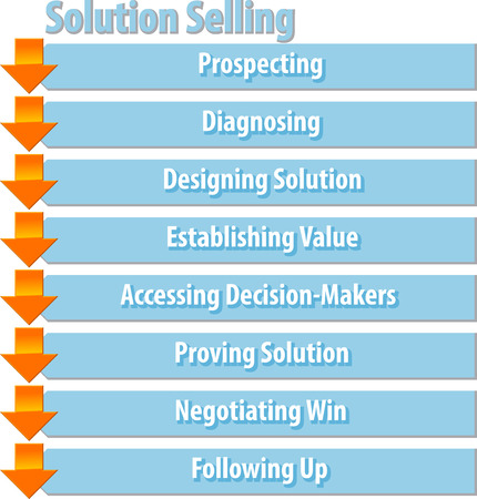 prospecting: business strategy concept infographic diagram illustration of solution selling process steps Stock Photo