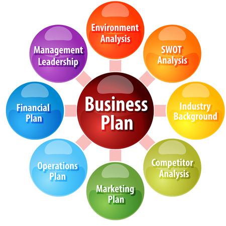 foda: concepto de estrategia de negocio ilustraci�n diagrama de infograf�a de las partes del plan de negocios Foto de archivo