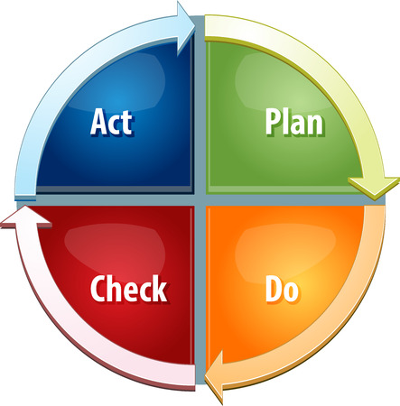 plan do check act: business strategy concept infographic diagram illustration of plan do act check steps to success Stock Photo