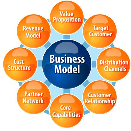 business strategy concept infographic diagram illustration of business model components parts Foto de archivo