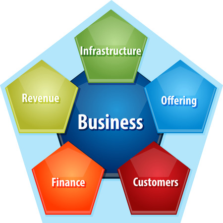 component parts: business strategy concept infographic diagram illustration of components of successful business