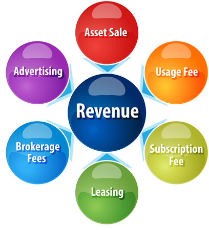 leasing: business strategy concept infographic diagram illustration of different sources of revenue Stock Photo