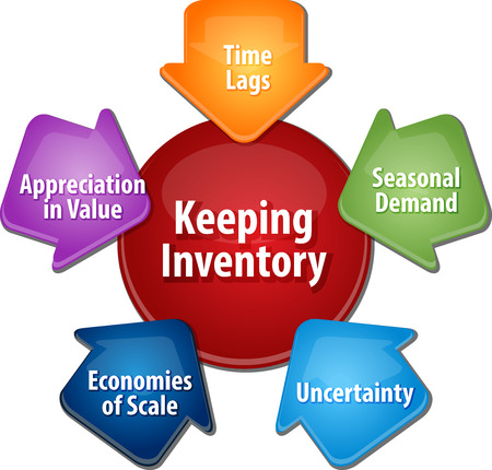 time keeping: business strategy concept infographic diagram illustration of reasons for keeping stock inventory