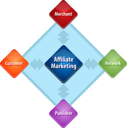 theoretical: business strategy concept infographic diagram illustration of affiliate marketing stakeholders