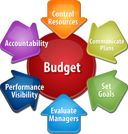 guidelines: business strategy concept infographic diagram illustration of purposes of maintaining budget Stock Photo
