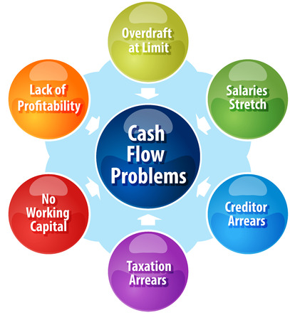 cash: business strategy concept infographic diagram illustration of cash flow problems facing business