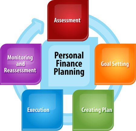reassessment: business strategy concept infographic diagram illustration of personal finance planning steps