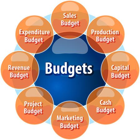 Business-Strategie-Konzept Infografik Diagrammdarstellung Arten von Unternehmensbudgets