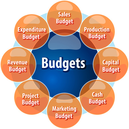 budgets: business strategy concept infographic diagram illustration of types of company budgets Stock Photo