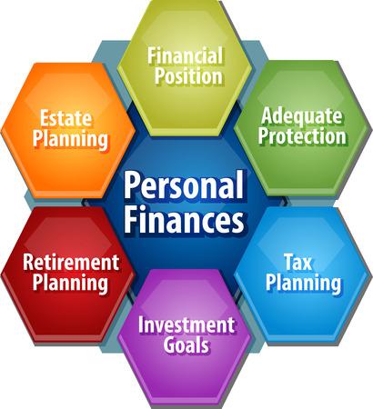 elementos de protecci�n personal: estrategia de negocio concepto diagrama de ilustraci�n infograf�a de usos para las finanzas personales