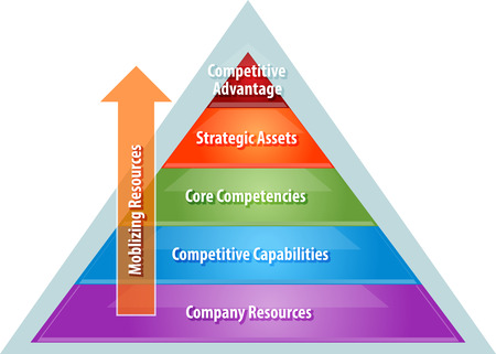 business strategy concept infographic diagram illustration of mobilizing resources for competitive advantage over corporate heirarchy