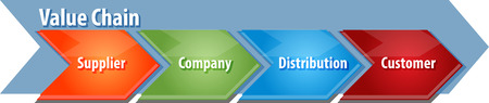 supplier: business strategy concept infographic diagram illustration of value chain process steps