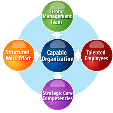 capable: business strategy concept infographic diagram illustration of requirements creating capable organization Stock Photo