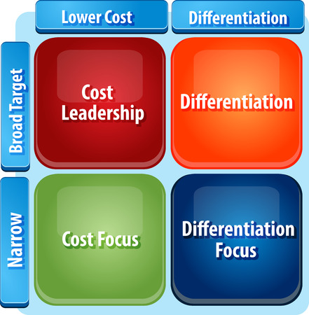 differentiation: business strategy concept infographic diagram illustration of generic marketing strategies matrix cost leadership Stock Photo