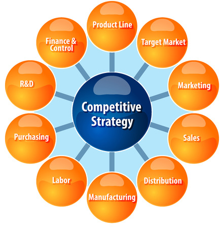 theoretical: business strategy concept infographic diagram illustration of competitive strategy wheel Stock Photo